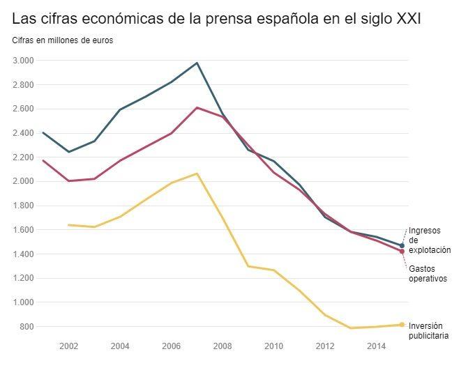 La inversión de publicidad en prensa escrita ha caído desde 2007