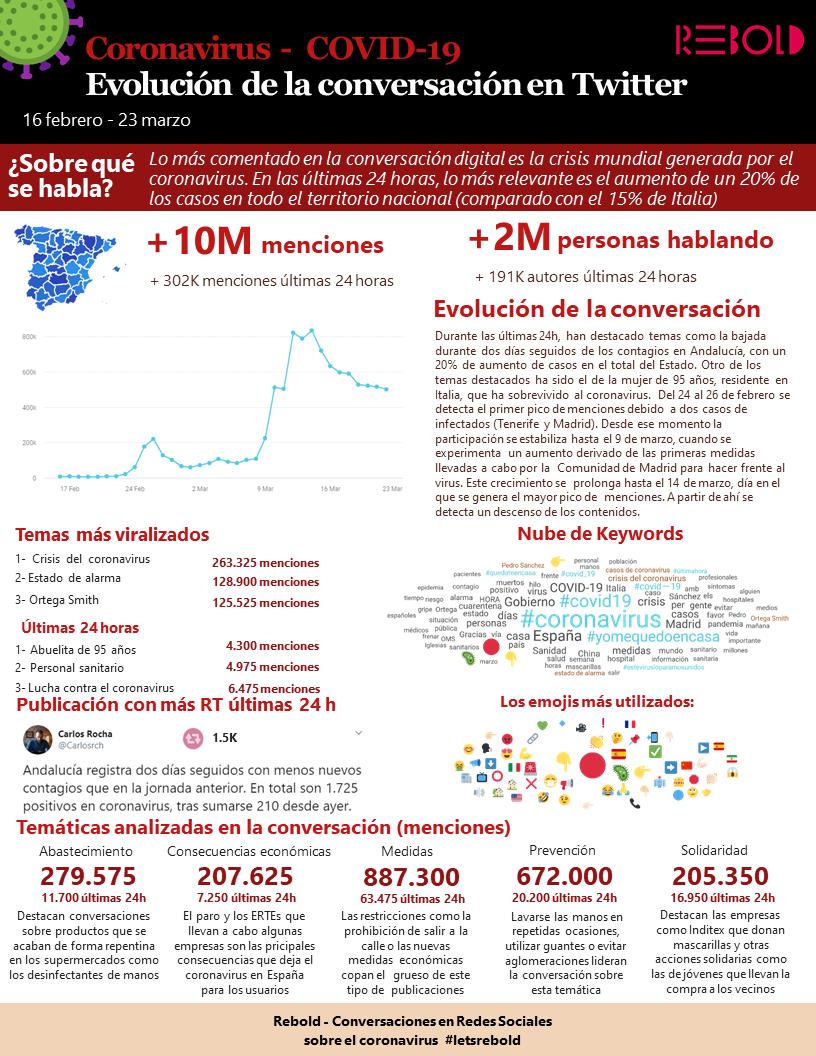 la conversación sobre coronavirus en twitter
