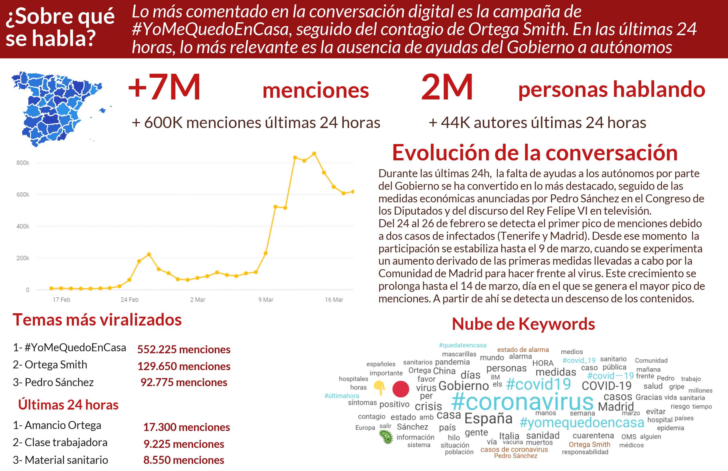 coronavirus en Twitter