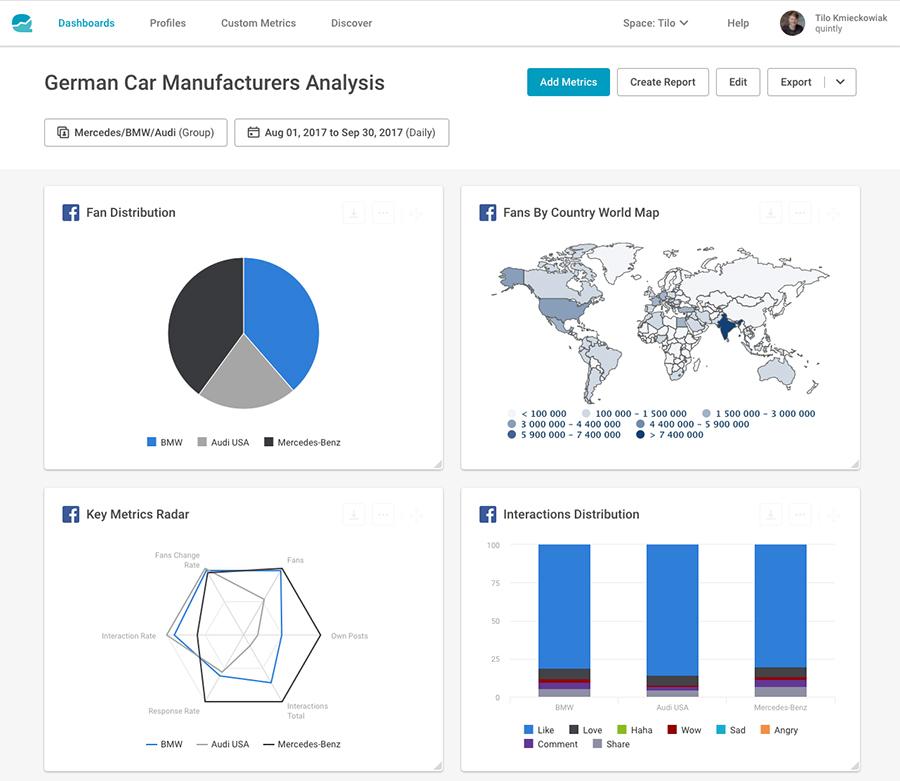 Las 5 mejores herramientas para monitorizar Facebook