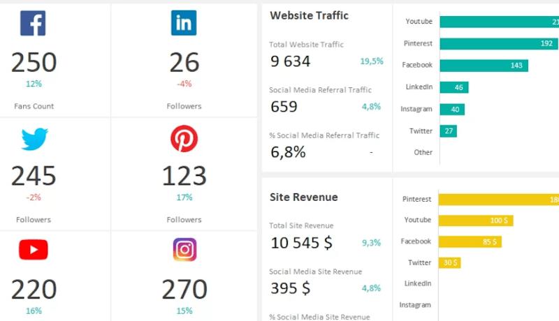 informe de redes sociales: ¿Qué métricas debe contener?