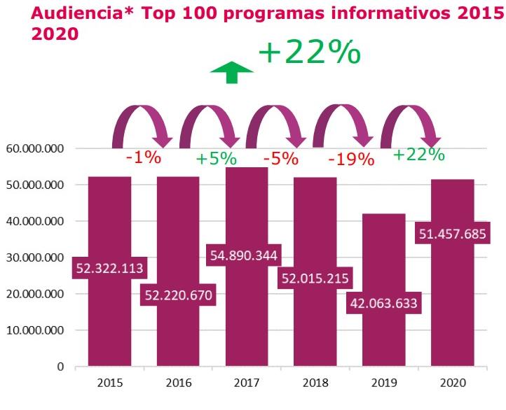Informe de audiencia Rebold 2015-2020: audiencia de televisión